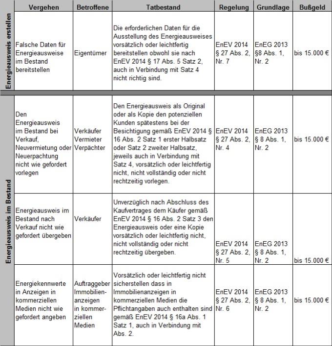 Energieeinsparverordnung EnEV 2014 - Flyer