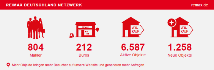 Fast Facts REMAX Deutschland September 2014