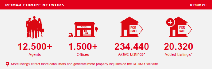 Fast Facts REMAX Europe September 2014
