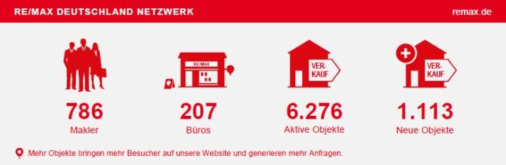 Fast Facts REMAX Deutschland Februar 2015