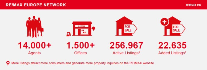 "Download ""RE/MAX Europe - Fast Facts"""