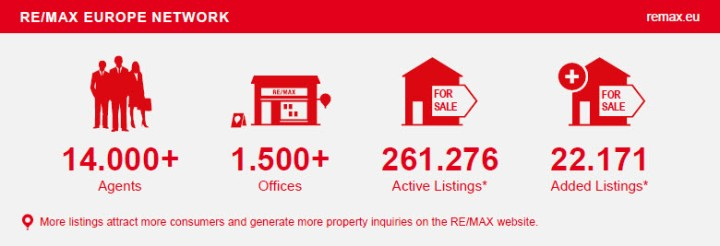 """Download """"RE/MAX Europe - Fast Facts"""""""