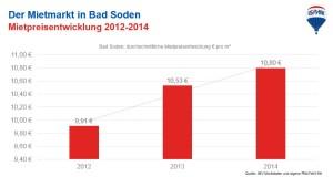 Der Mietmarkt in Bad Soden am Taunus - Mietpreisentwicklung 2012-2014