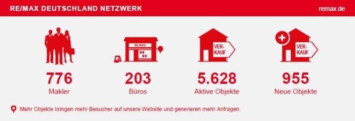 """Laden Sie """"RE/MAX in Zahlen (Juni 2015)"""" runter"""
