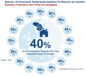 Ausgaben für Wohnen in Europa